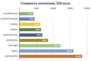 construction economics cost comparison